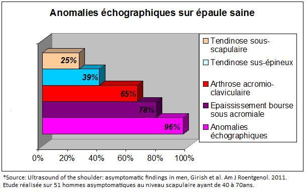 Anomalies échographiques