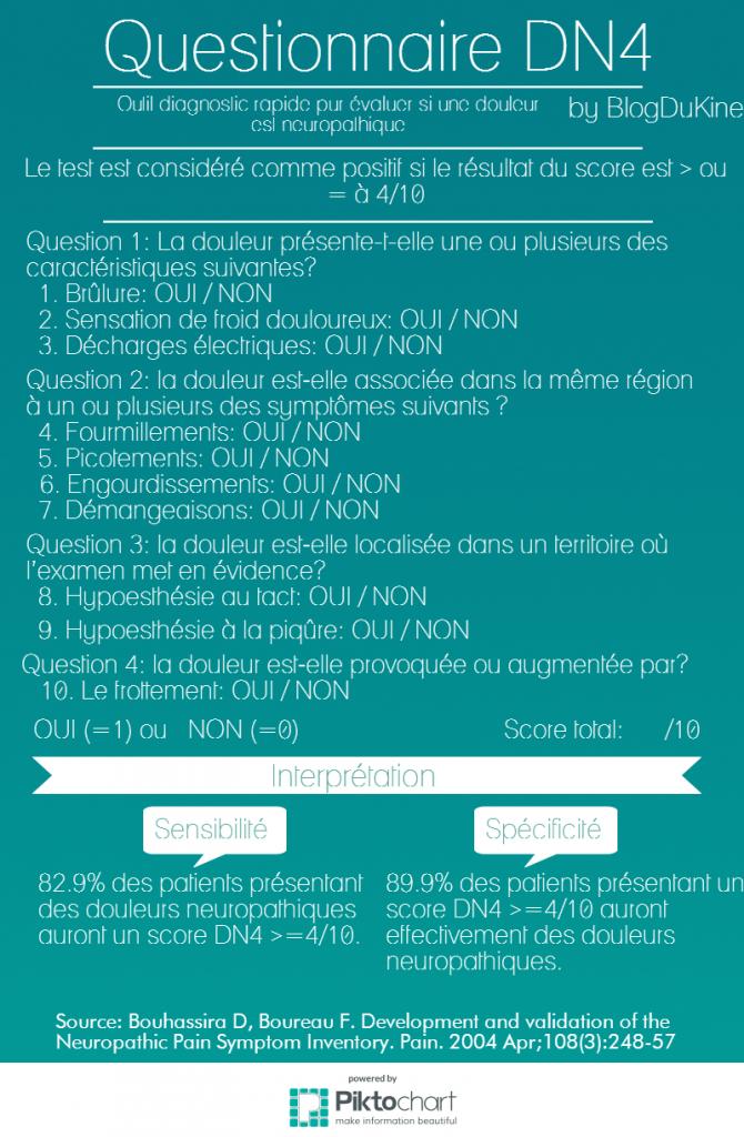 Questionnaire DN4