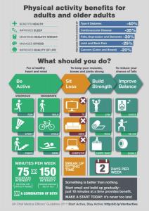 infographie bénéfice activités physiques
